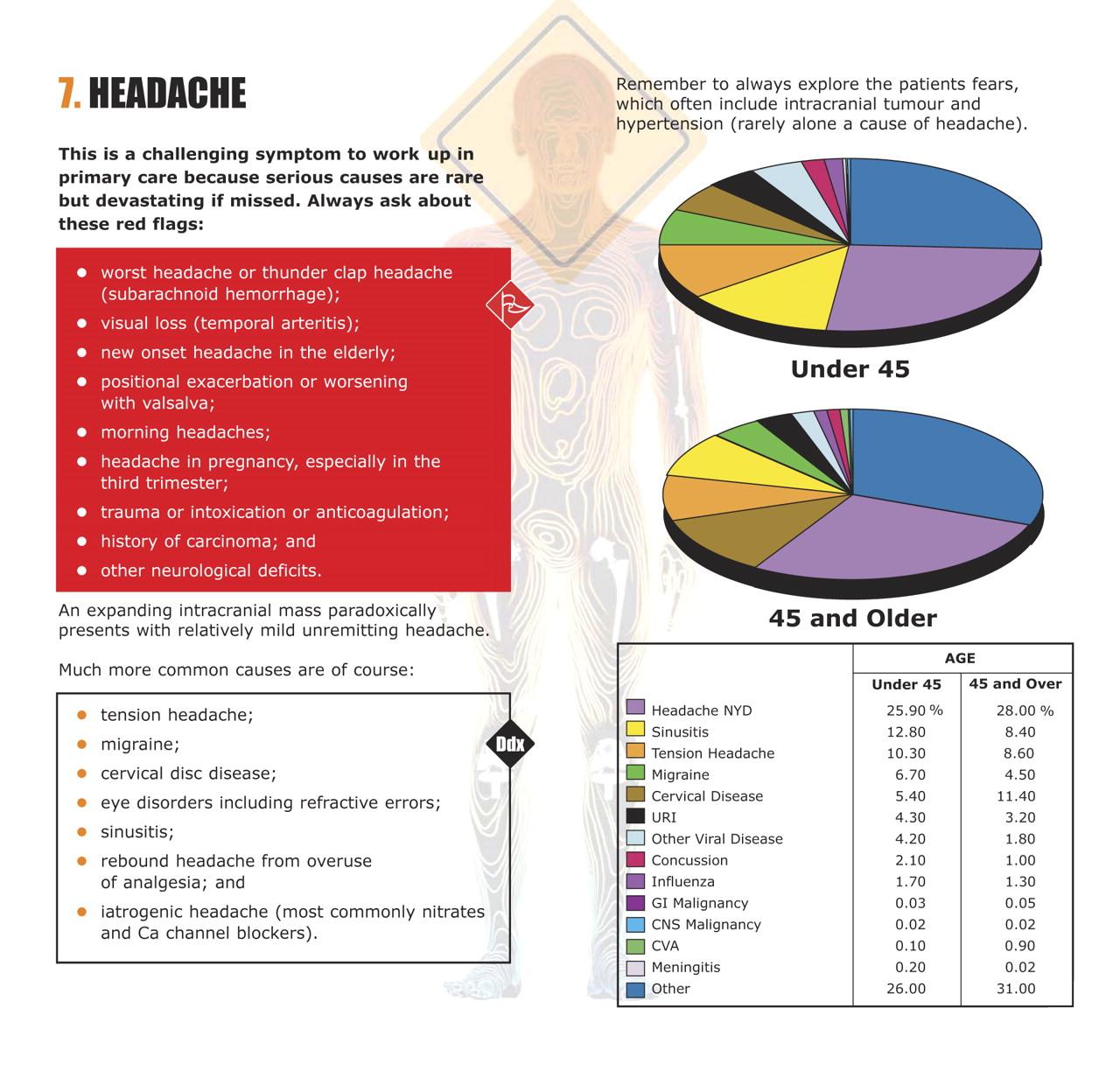 Top 10 differential diagnoses in family medicine: Headache