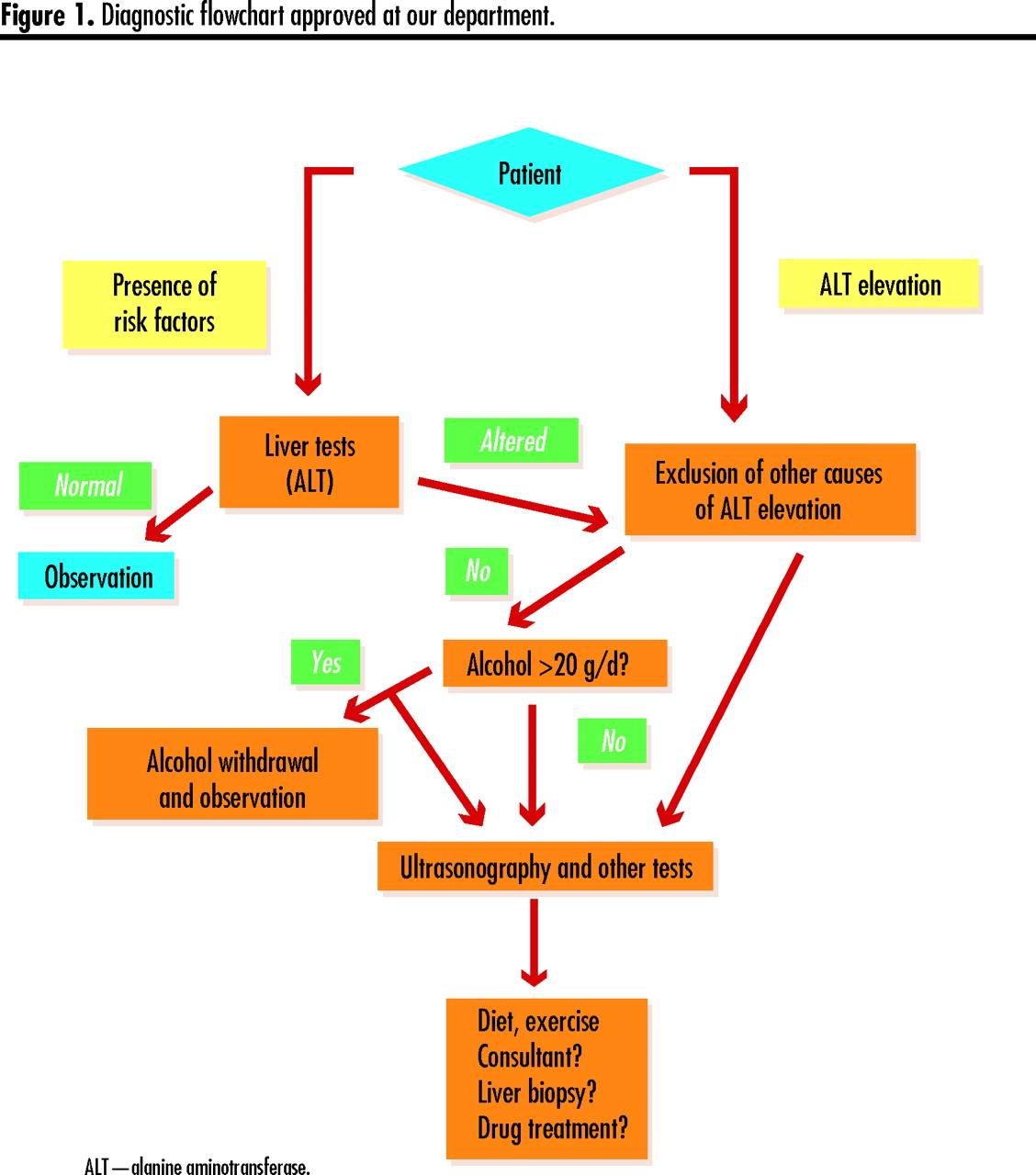 Managing nonalcoholic fatty liver disease the college of family download figure ccuart Choice Image