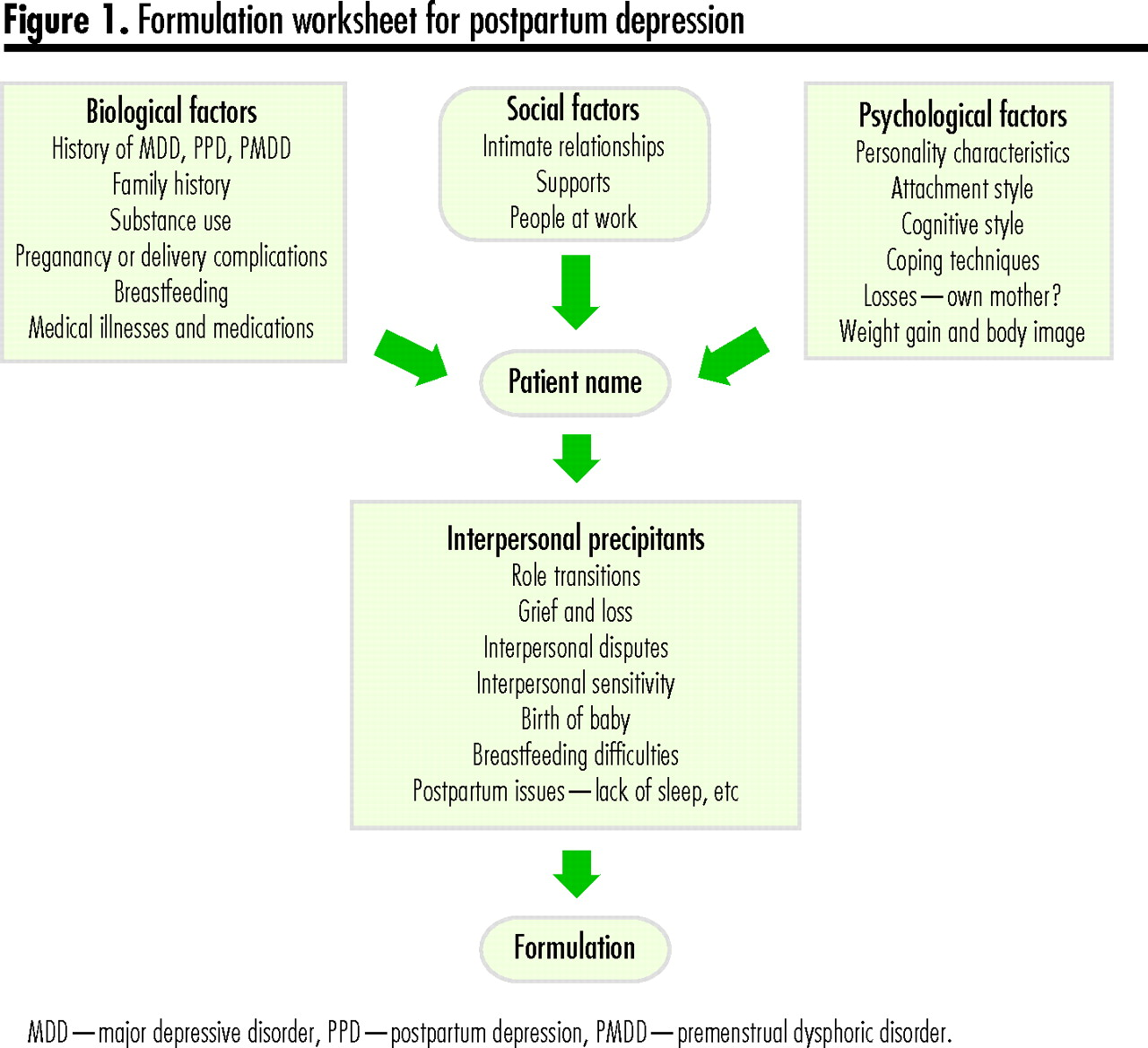 An approach to interpersonal psychotherapy for postpartum ...