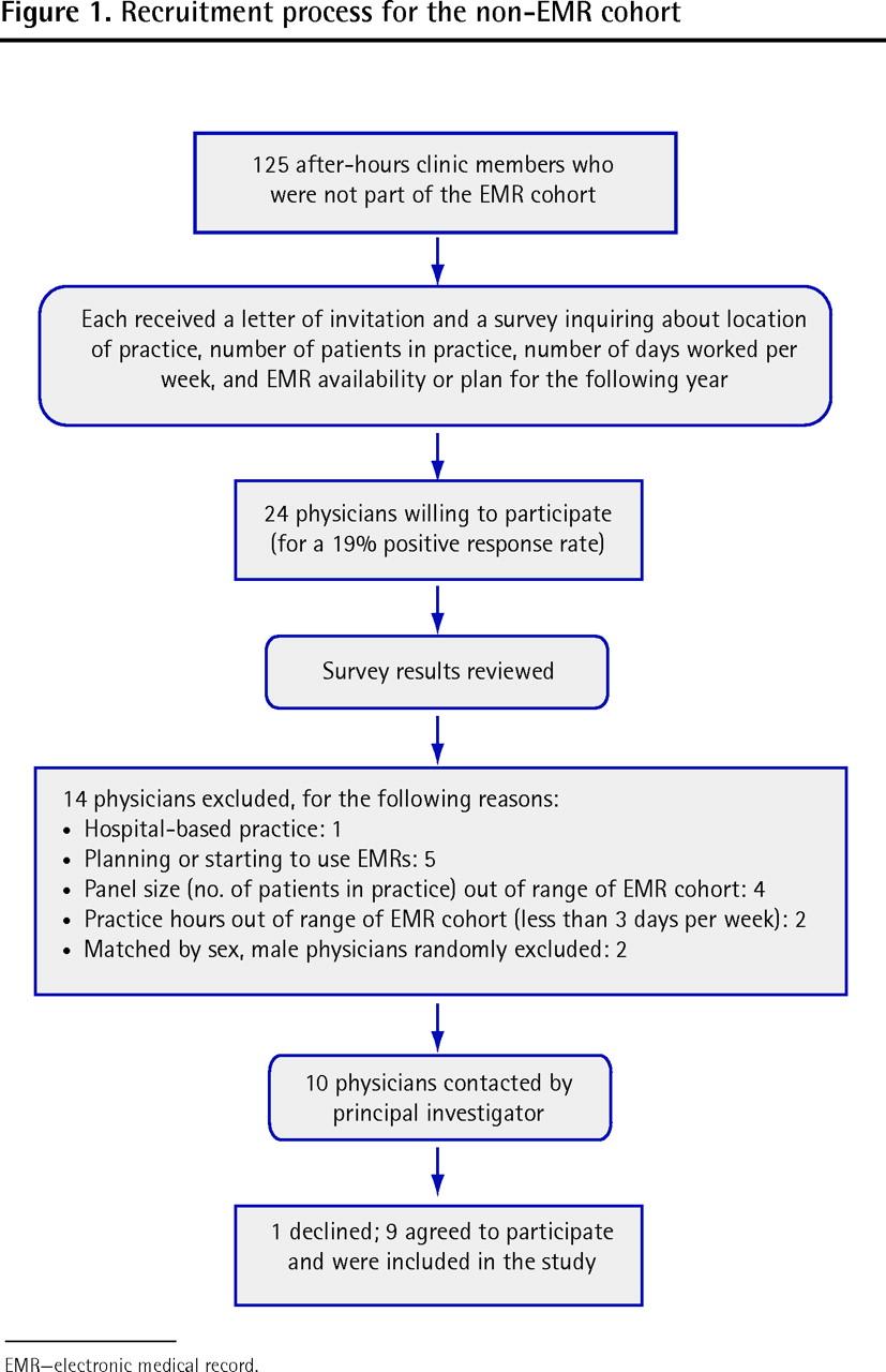 emr letter ideas management electronic health
