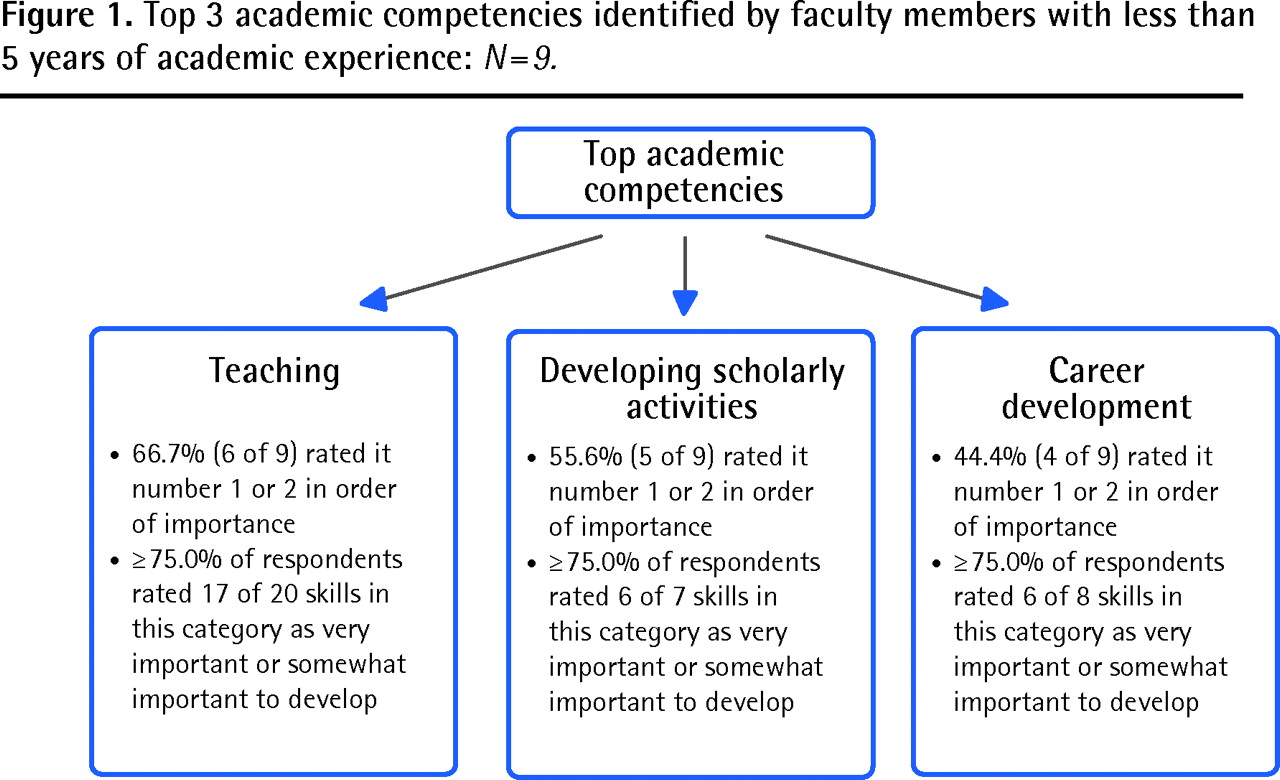 Implementing an evidence-informed faculty development program   The