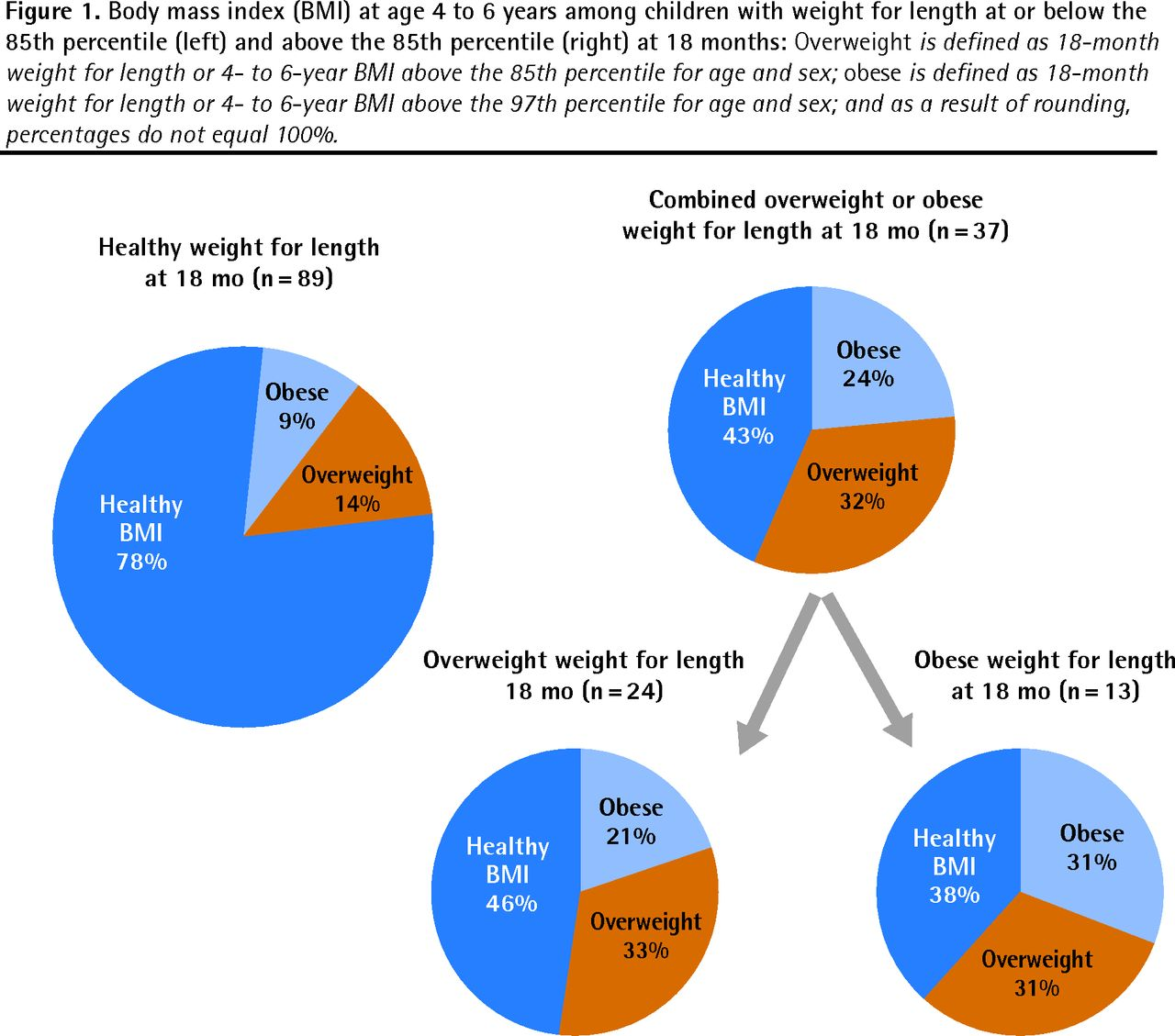 Figure 1 Risk Of Obesity At 4 To 6 Years Of Age Among Overweight Or Obese