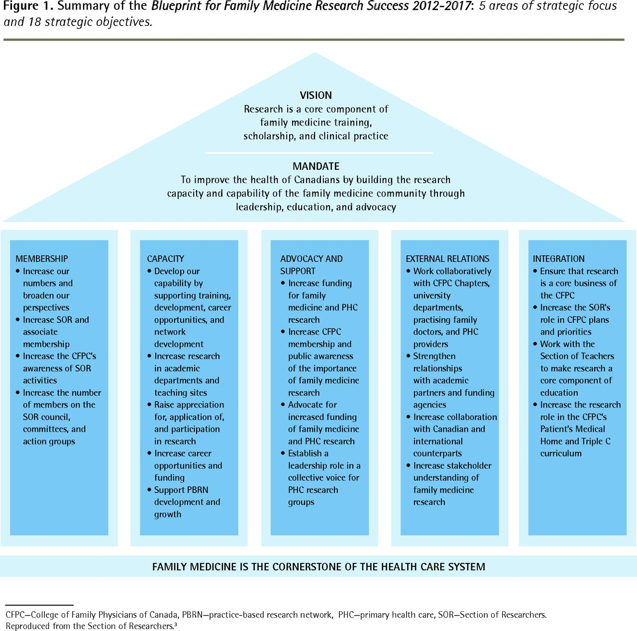Section of researchers blueprint for family medicine research download figure malvernweather Choice Image