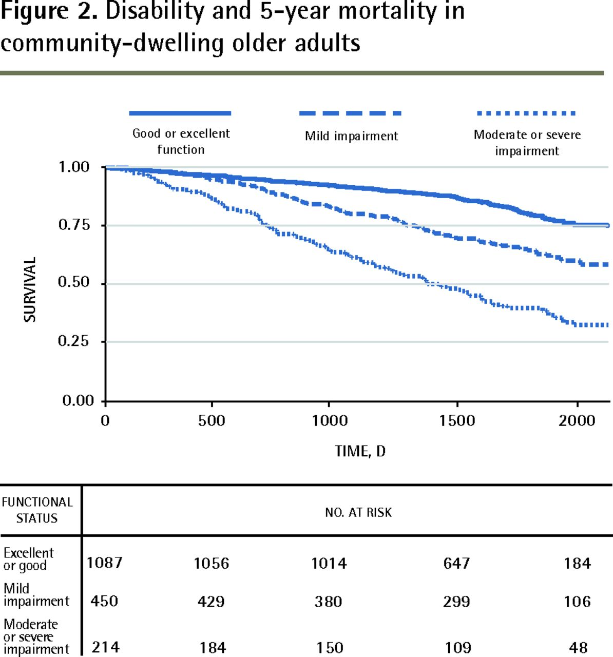 Adult based community dwelling evidence intervention older
