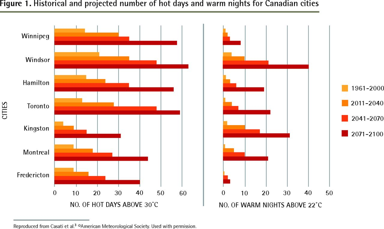 warm cities in canada