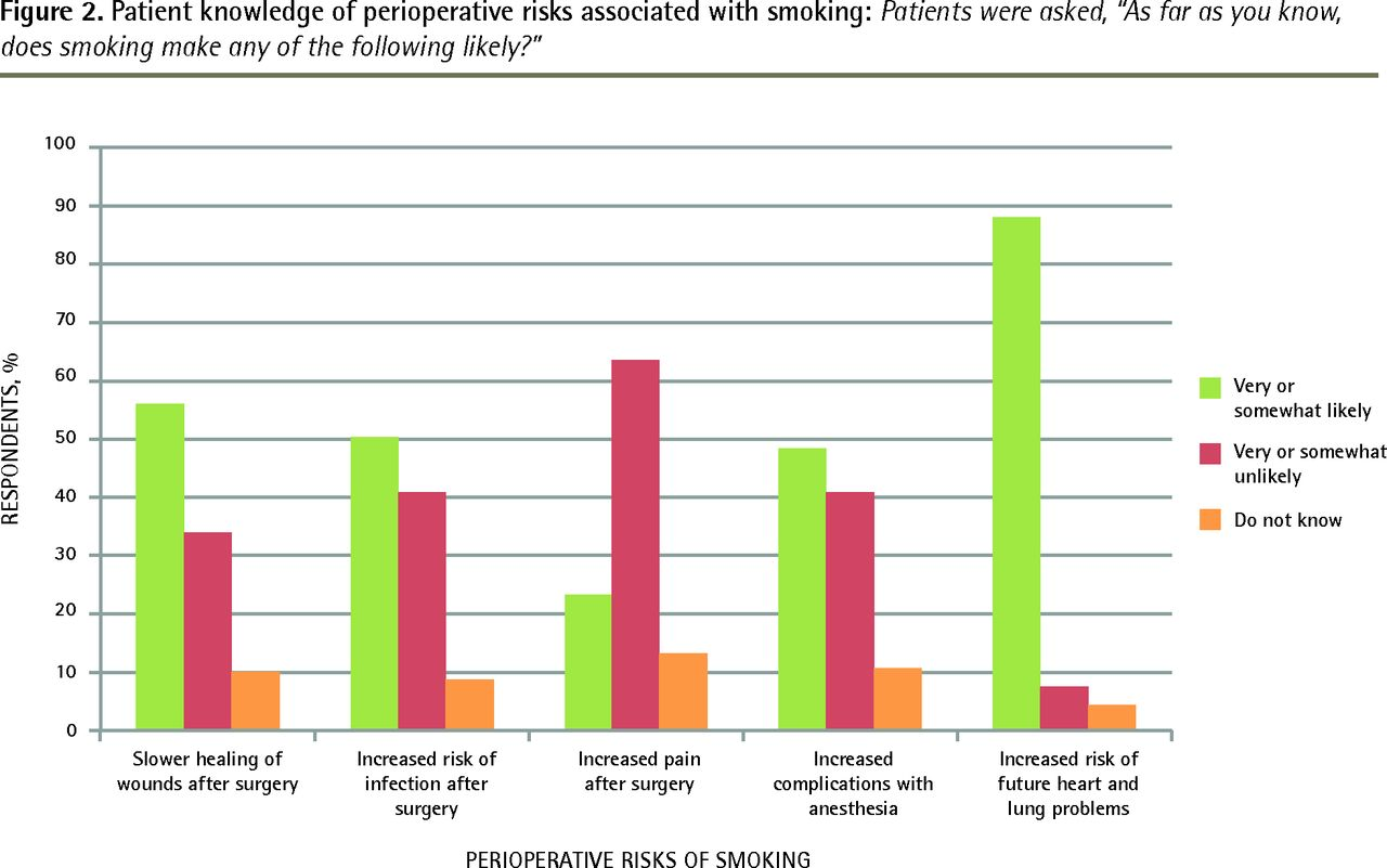 Patients' awareness of the surgical risks of smoking | The