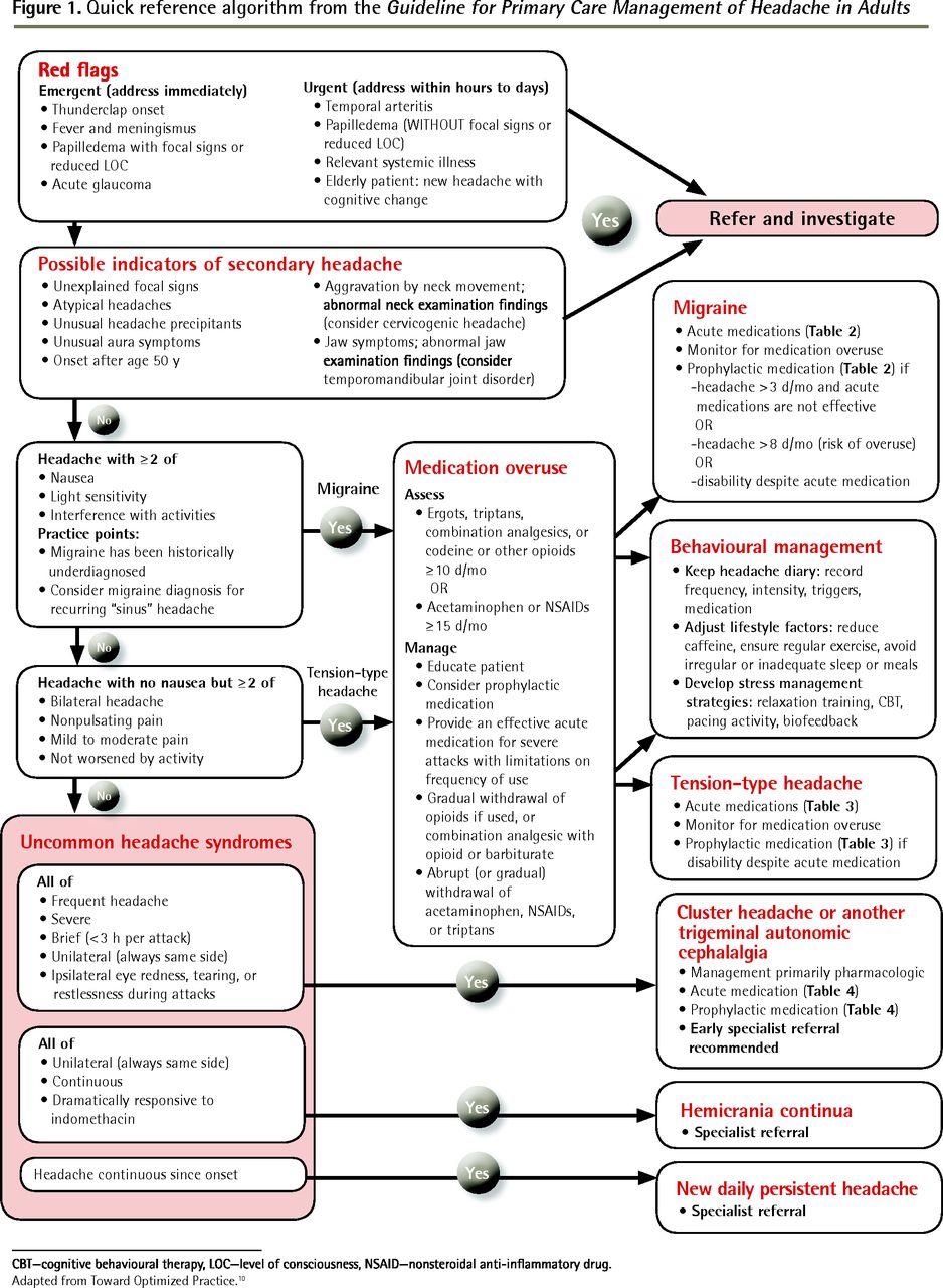Migraine Relief While Pregnant