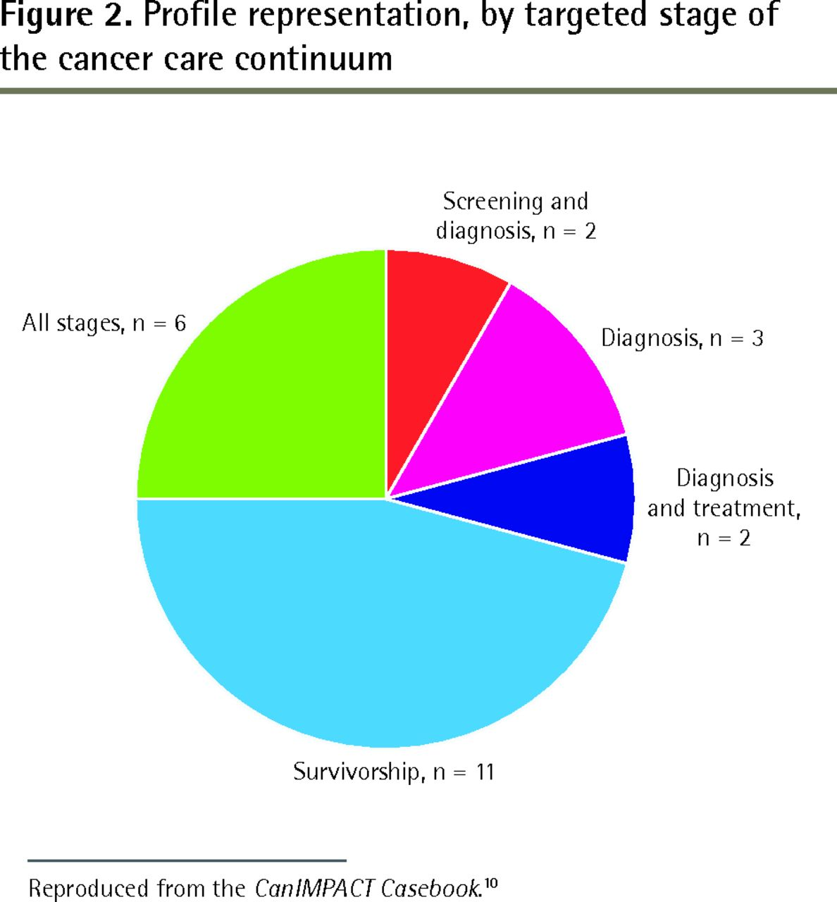Documenting coordination of cancer care between primary care