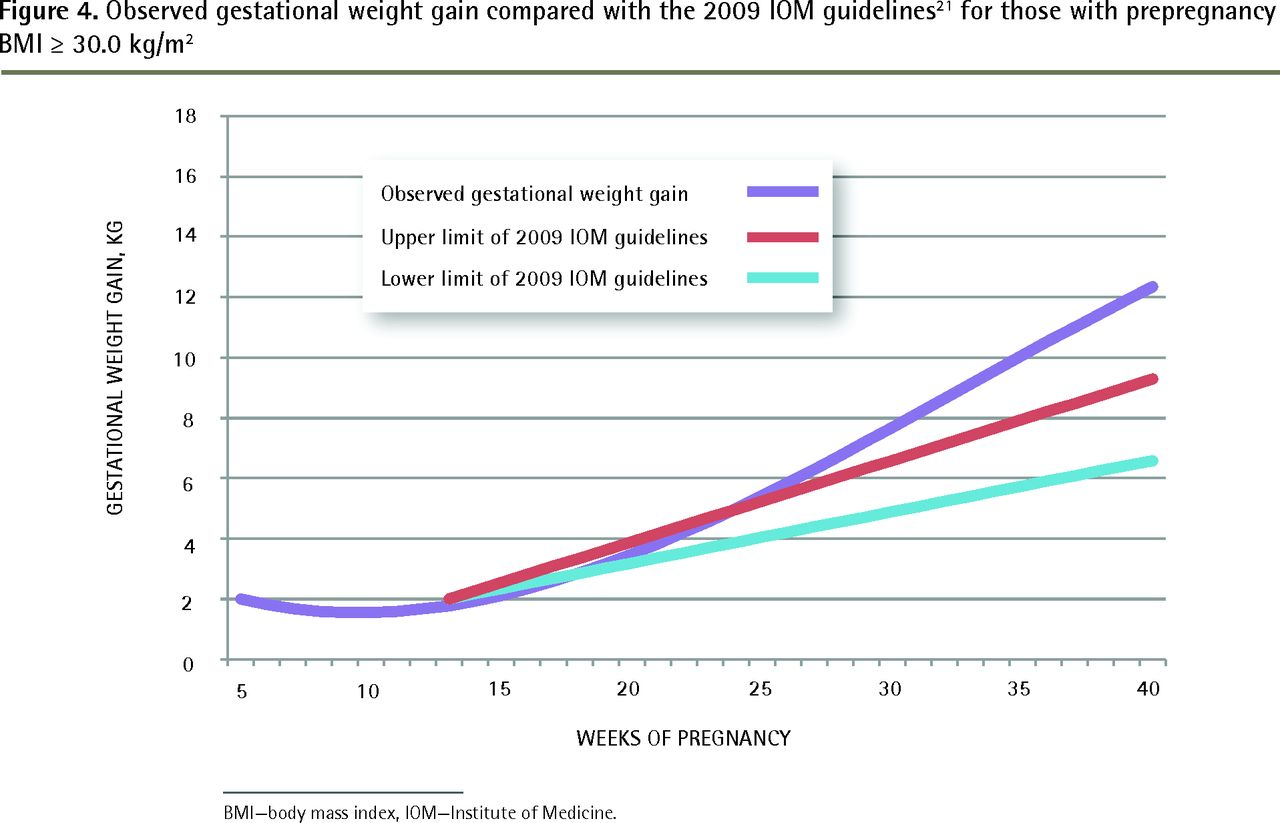 Gestational weight gain trajectories in primary care | The