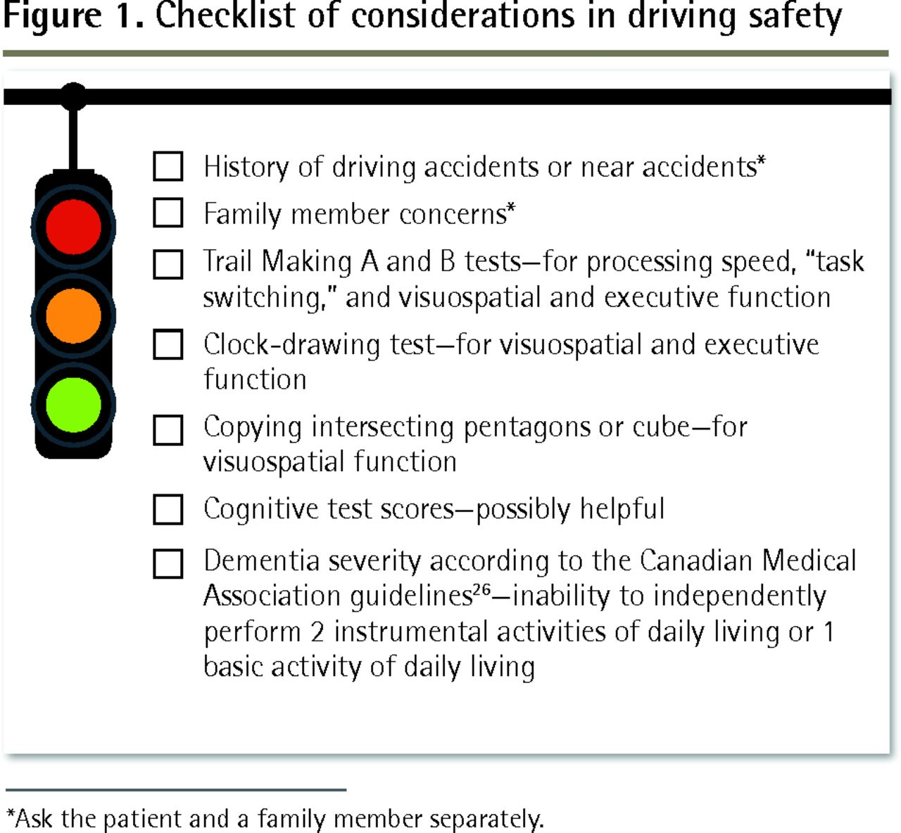 Driving and dementia | The College of Family Physicians of Canada