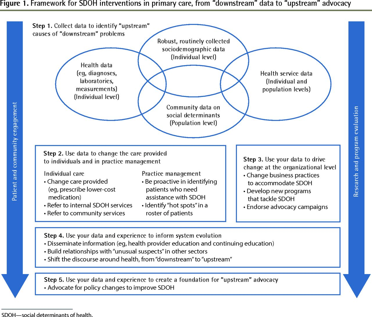 Framework For Building Primary Care Capacity To Address The Social