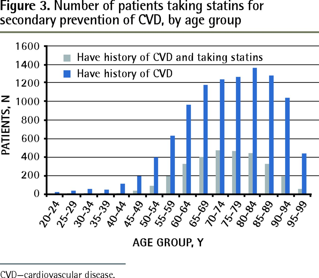 Statin-prescribing trends for primary and secondary