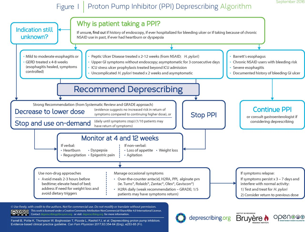 Deprescribing proton pump inhibitors | The College of Family