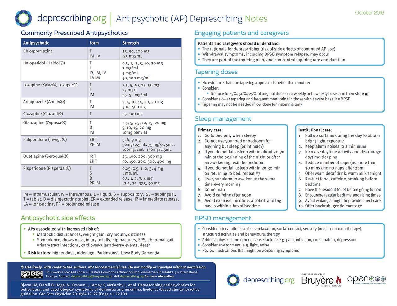 Most sedating anti psychotics and dementia