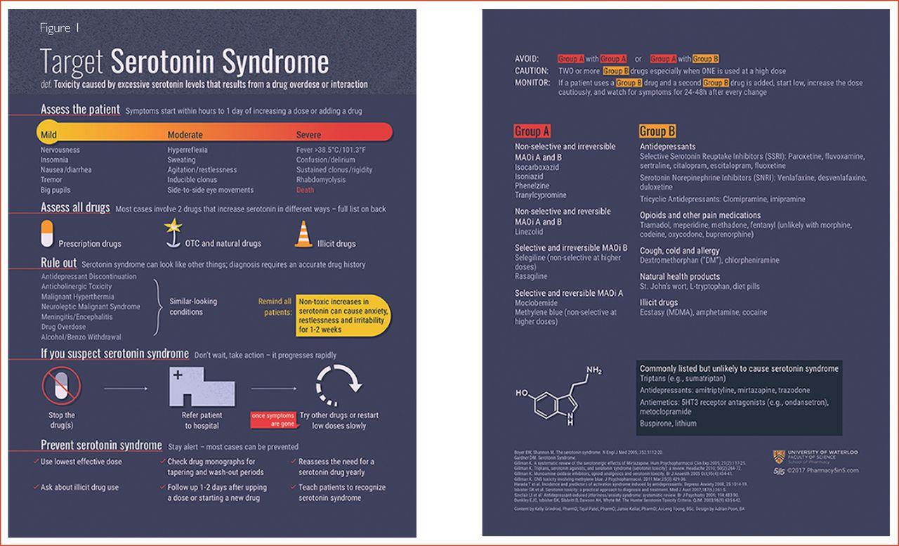 Demystifying serotonin syndrome (or serotonin toxicity) | The