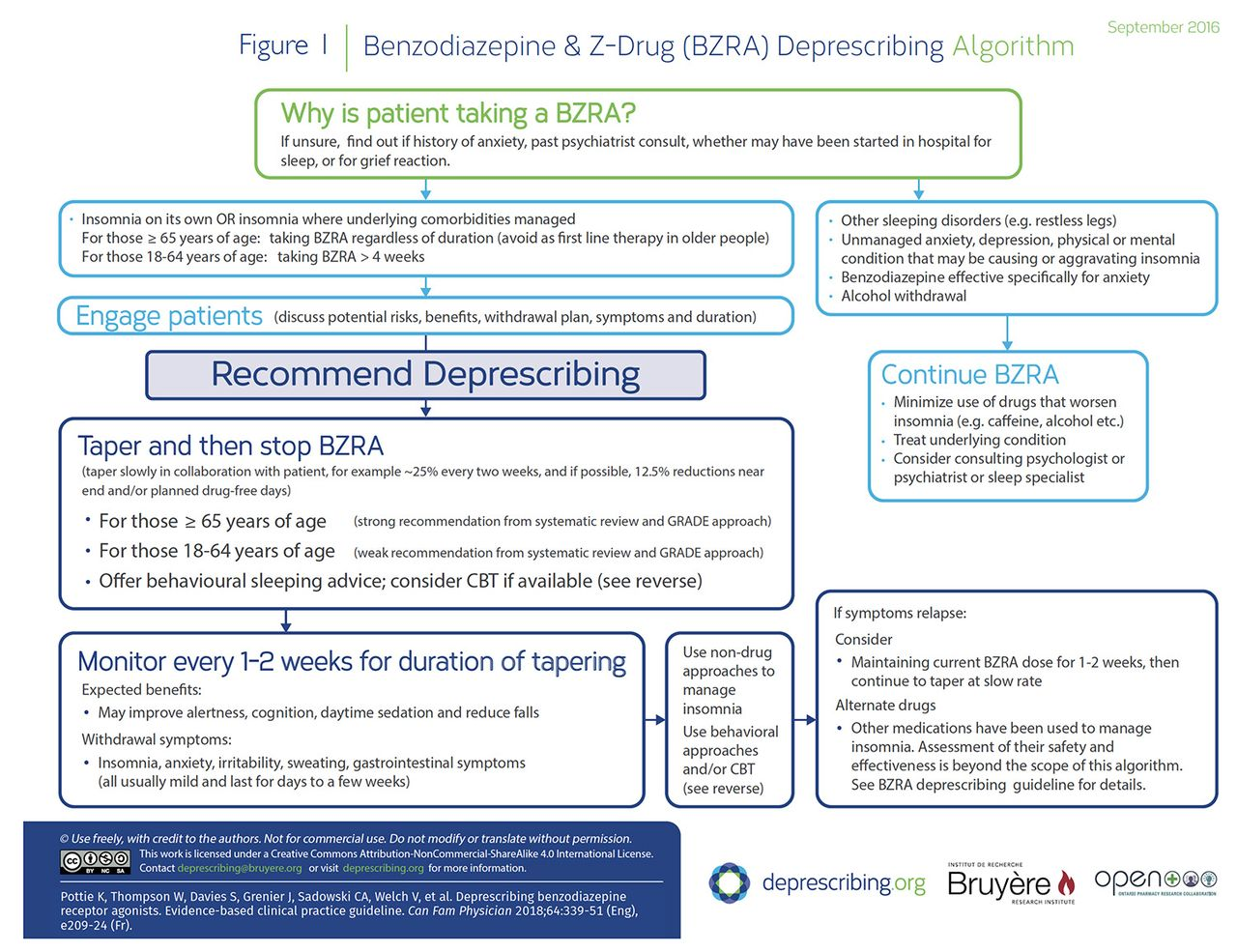 Deprescribing benzodiazepine receptor agonists | The College of