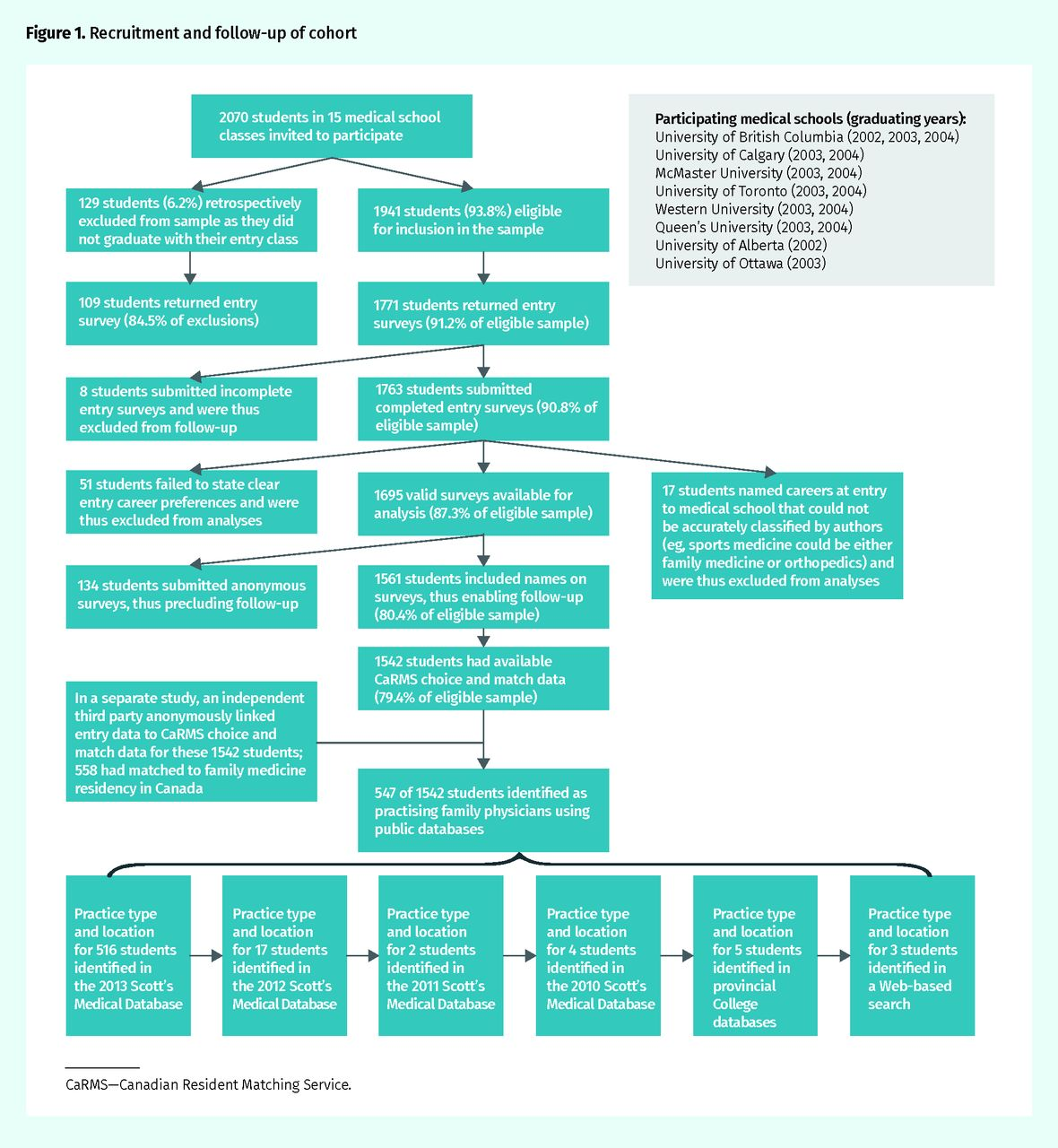 Predictors of rural family medicine practice in Canada | The